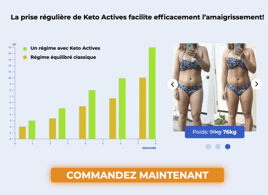 Résultats de Keto Actives